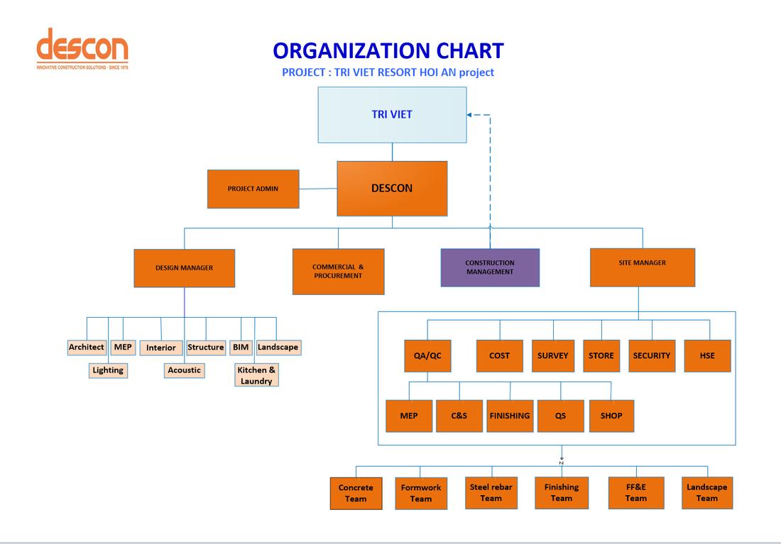 organization chart descon tri viet hoi an resort